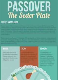 Understanding Passover | Jewish Voice Ministries International